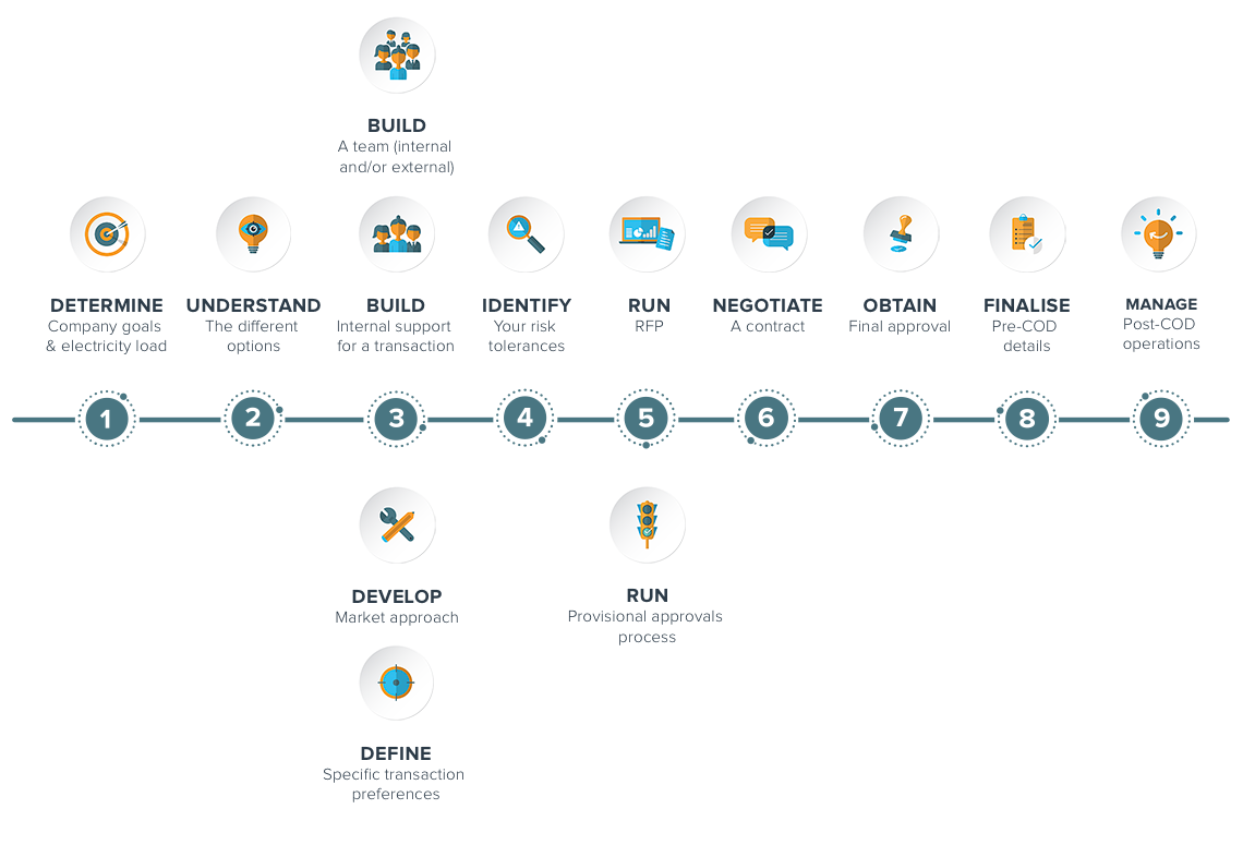 buyers_roadmap